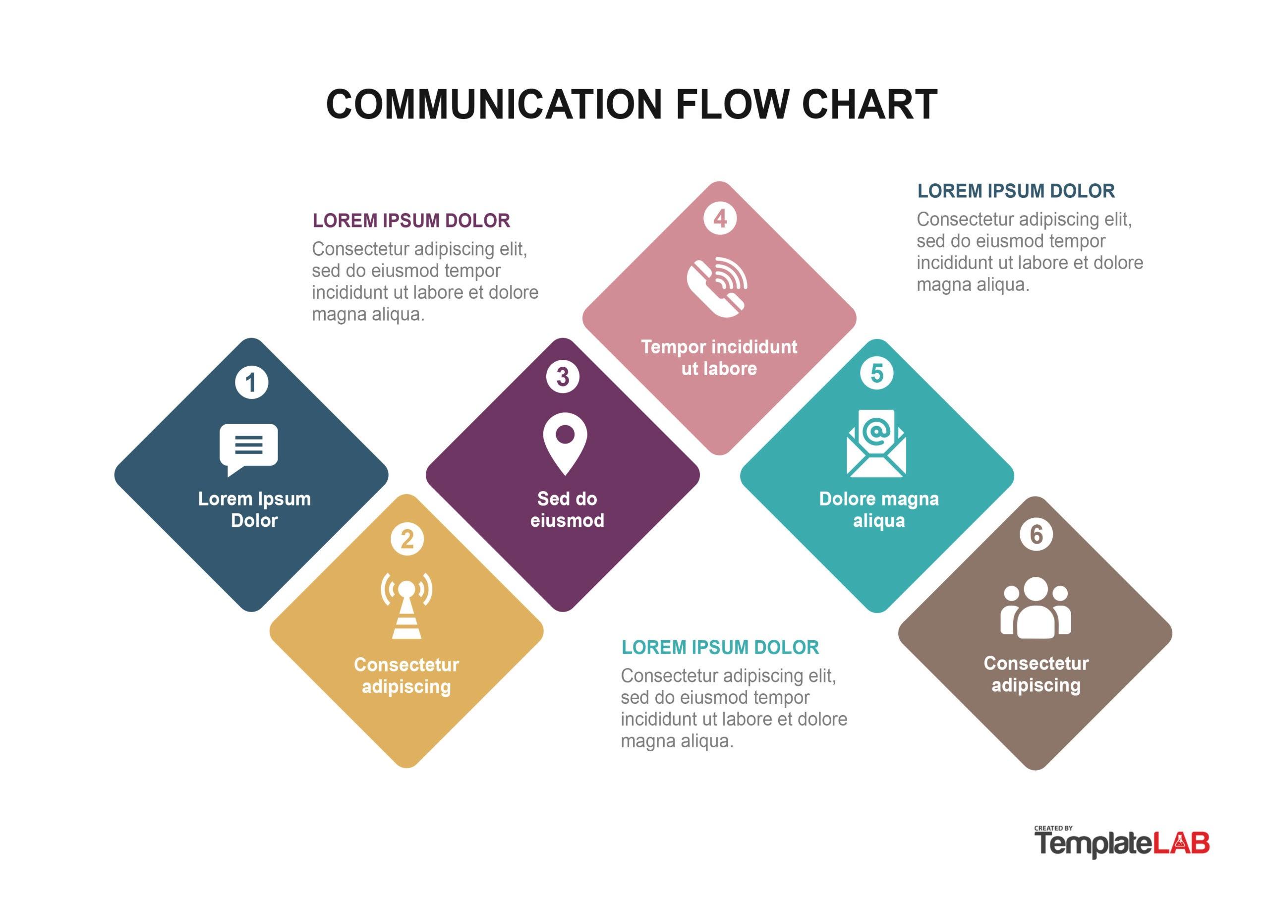 Free Communication Flow Chart