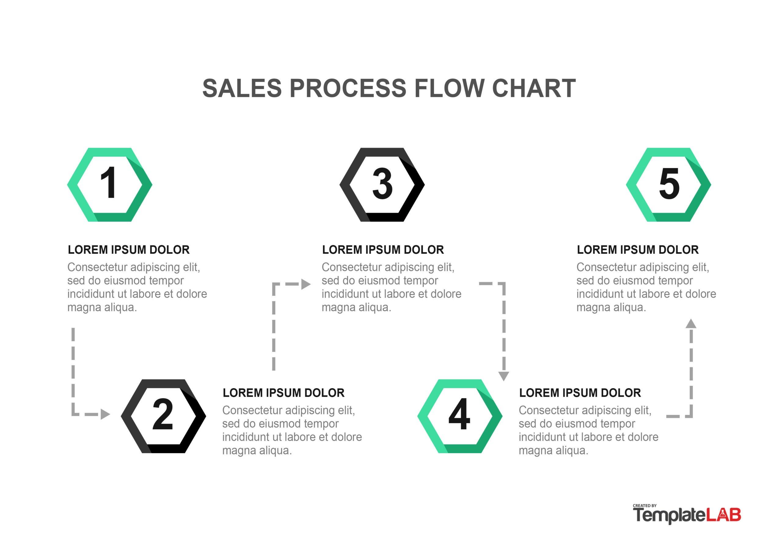 Free Sales Process Flow Chart