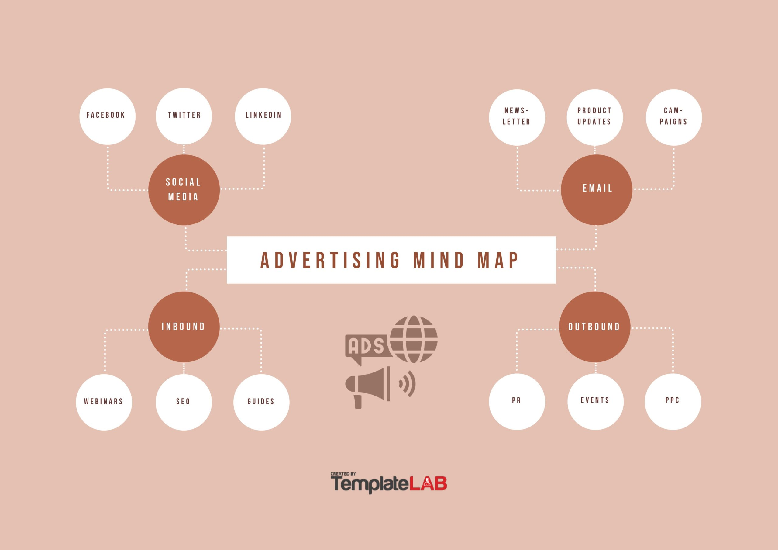 Free Advertising Mind Map Template