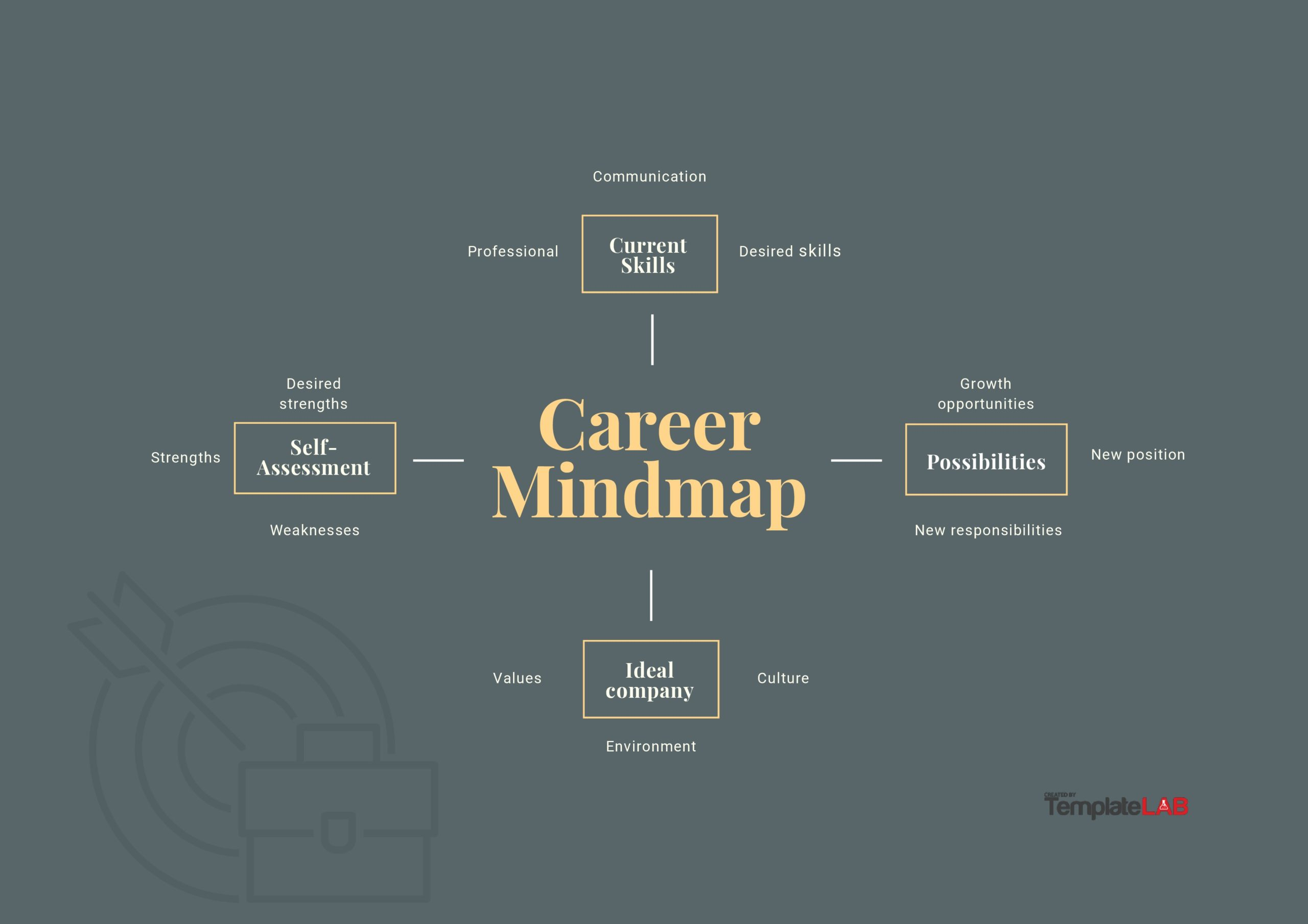 Free Career Mind Map Template