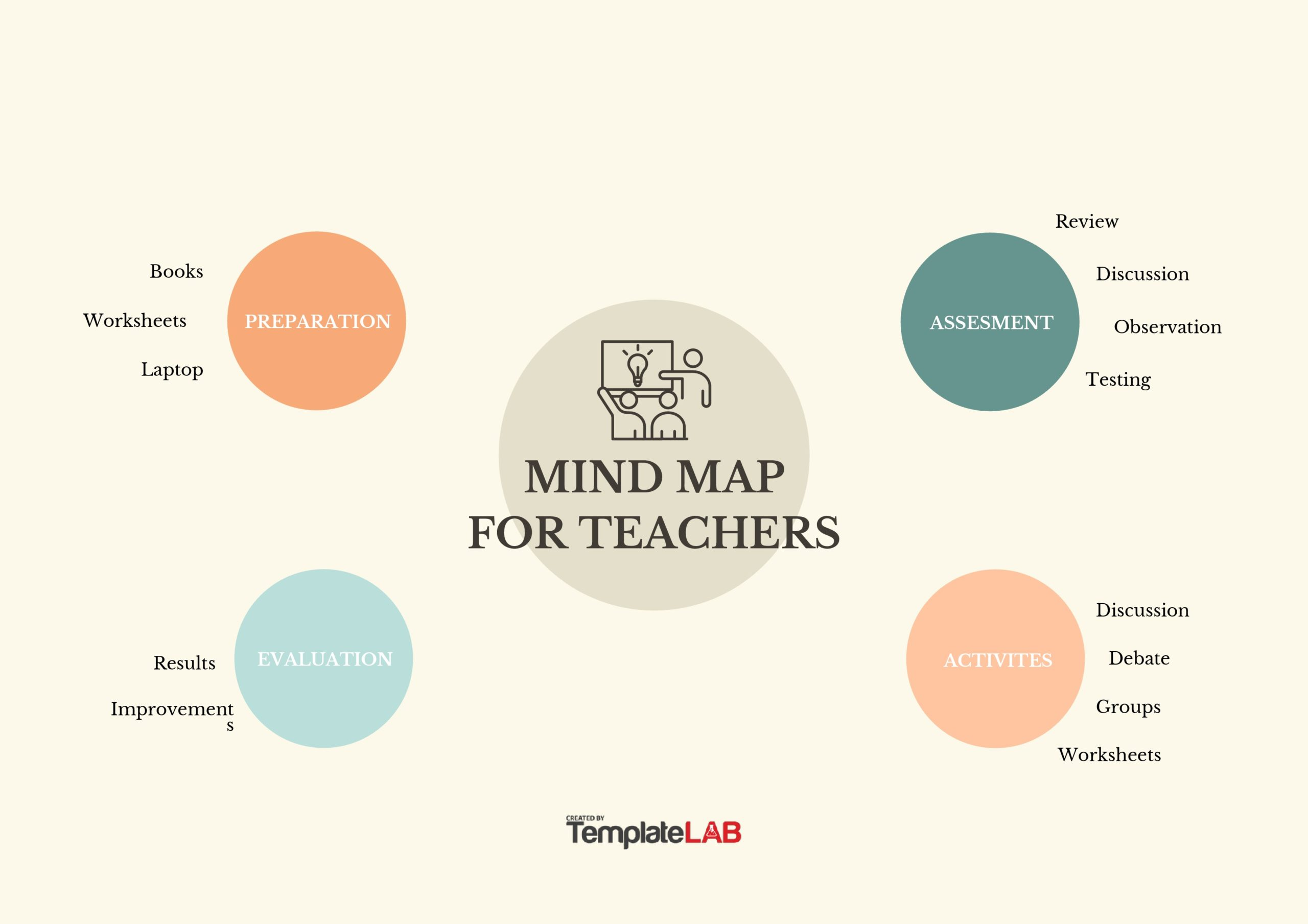Free Mind Map Templates For Teachers