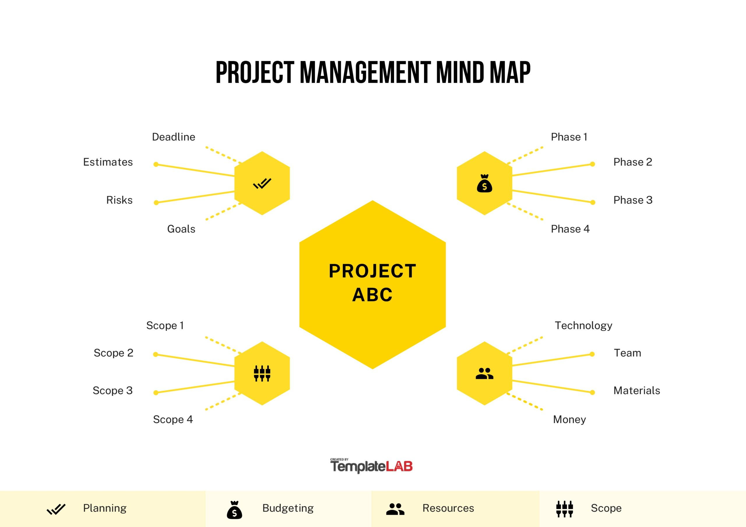 Free Project Management Mind Map Template