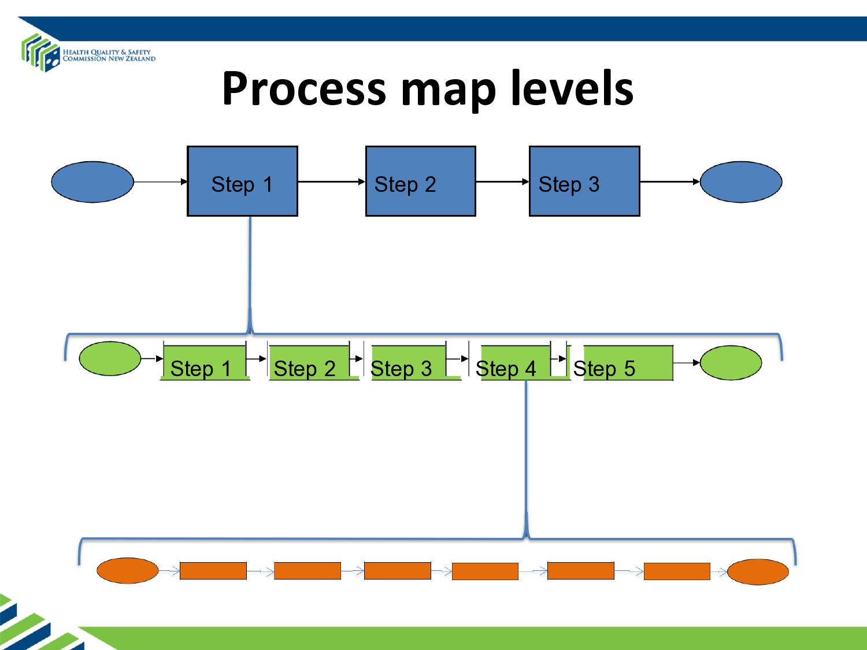Free process map template 03