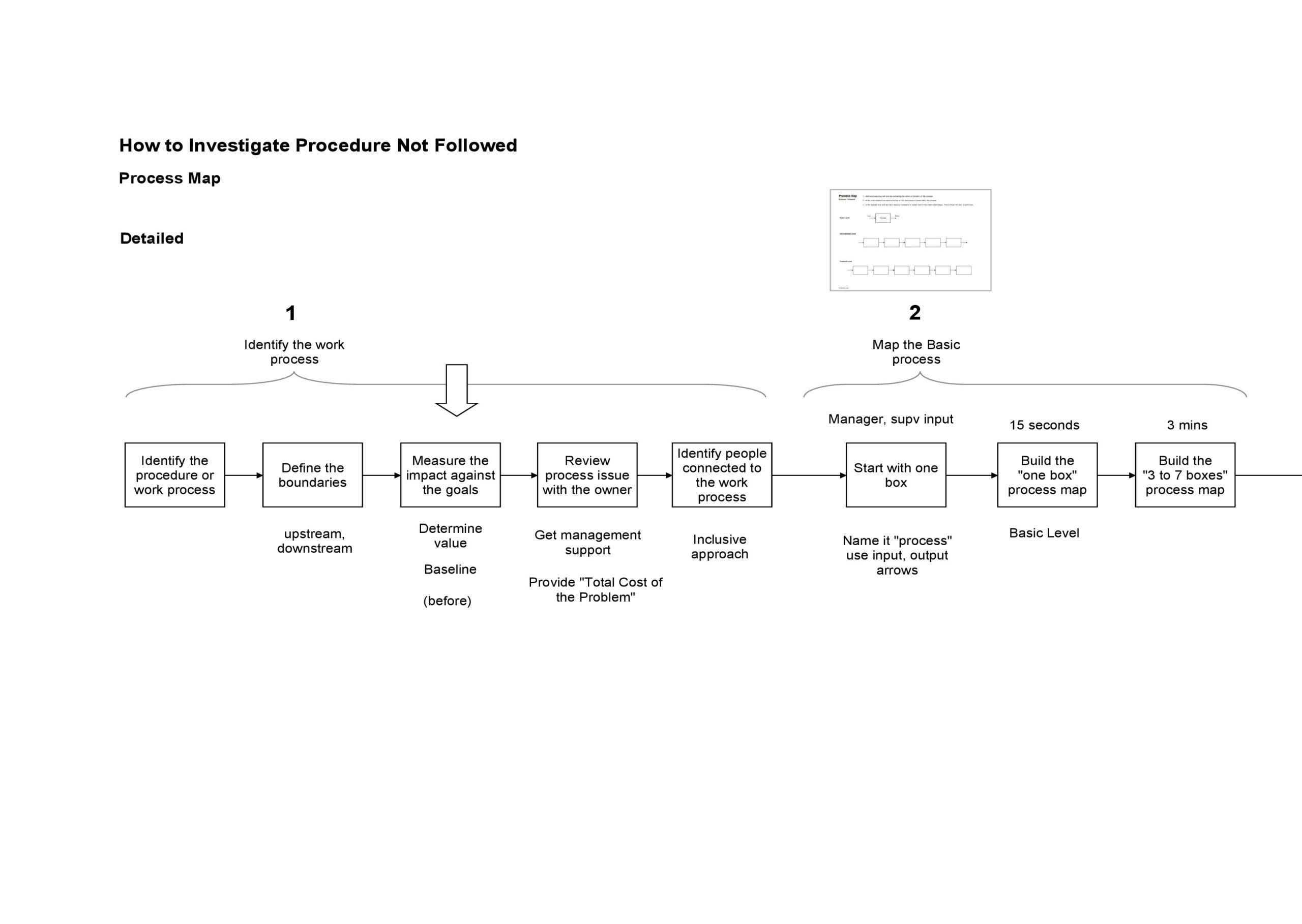 Free process map template 07