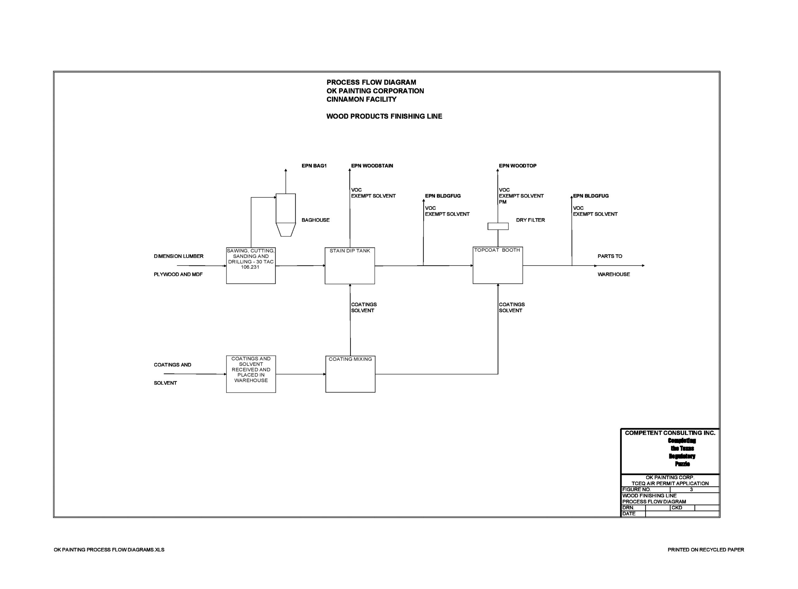 Free process map template 12