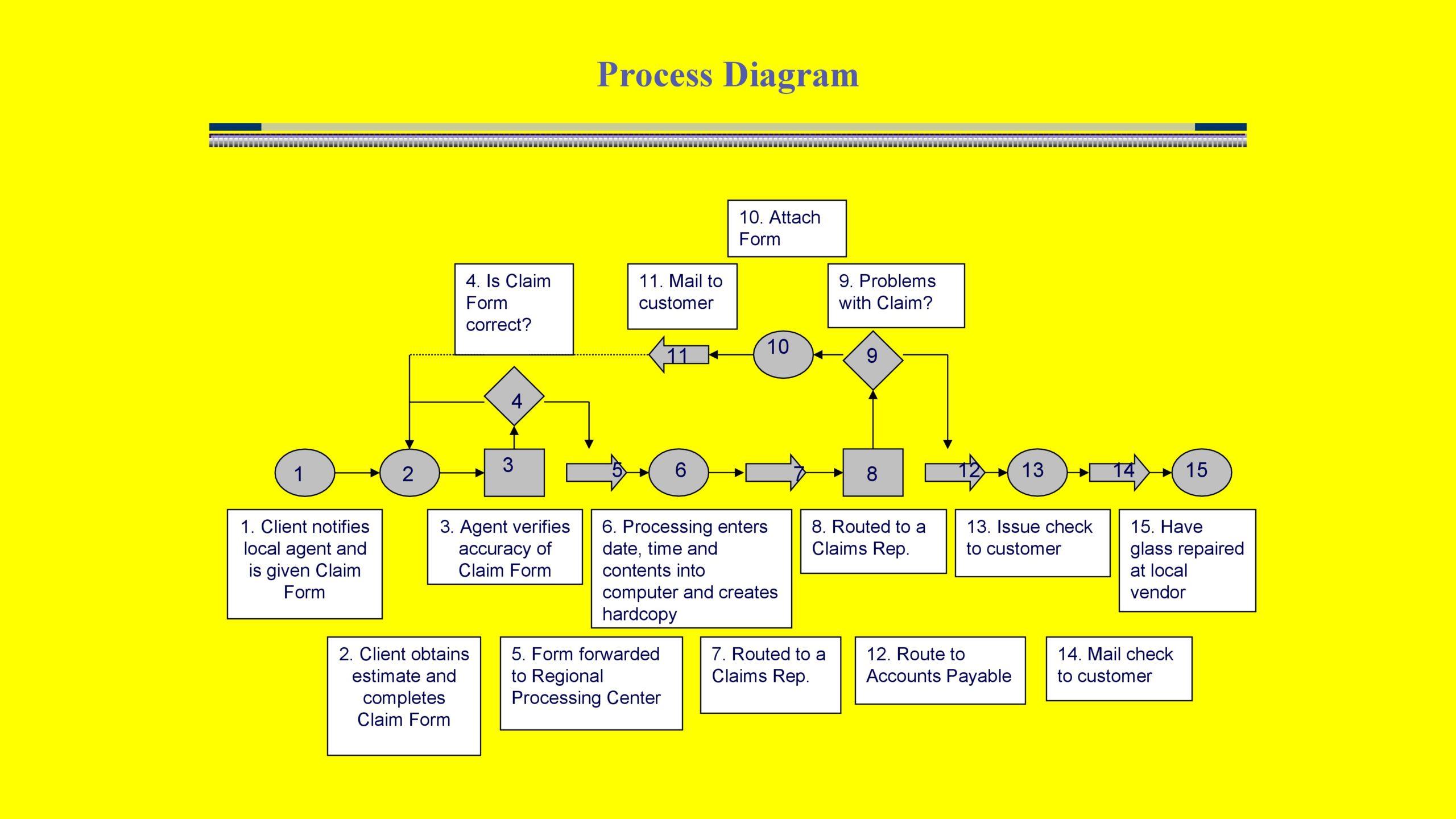 Free process map template 14