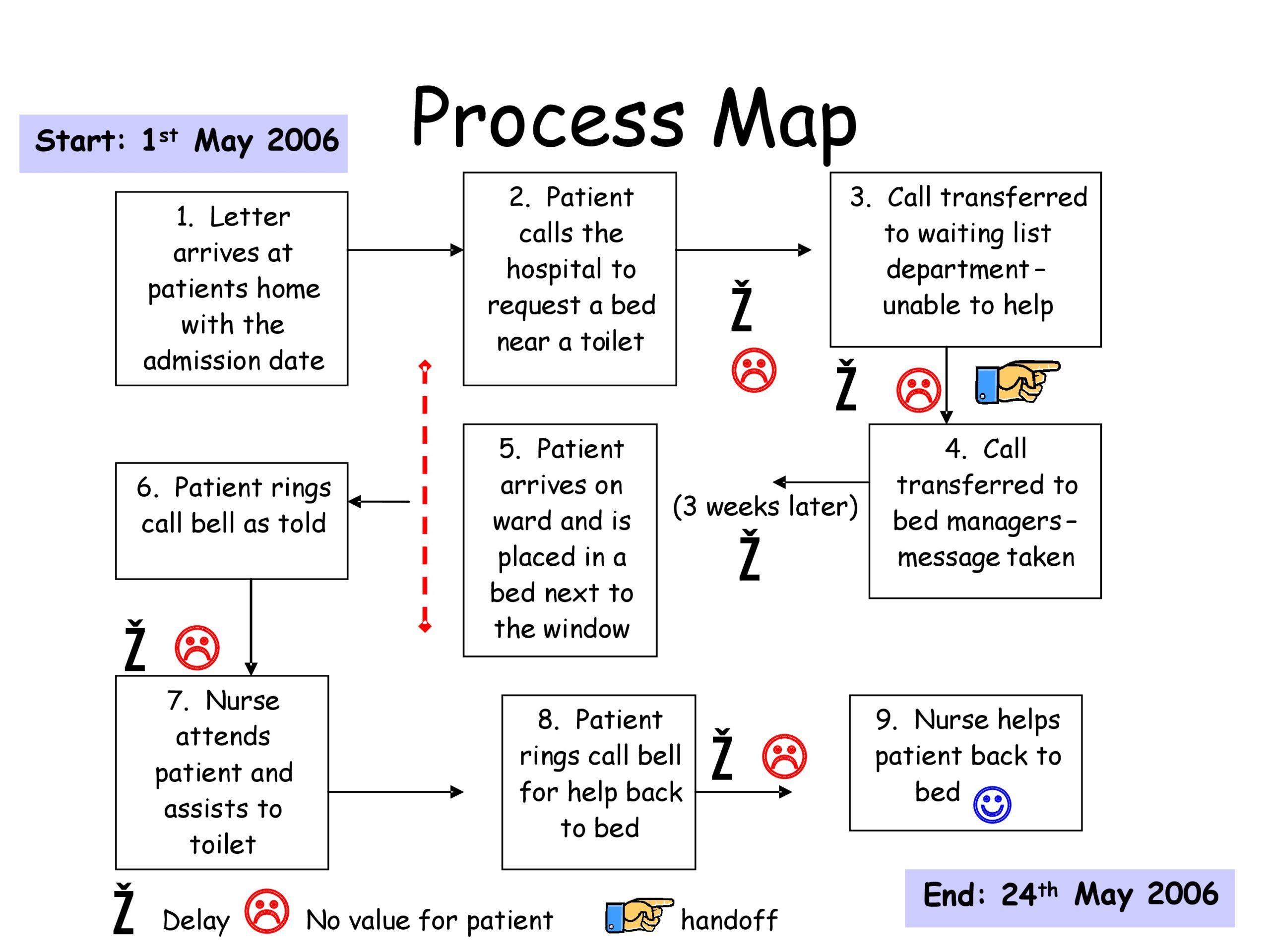 Free process map template 18