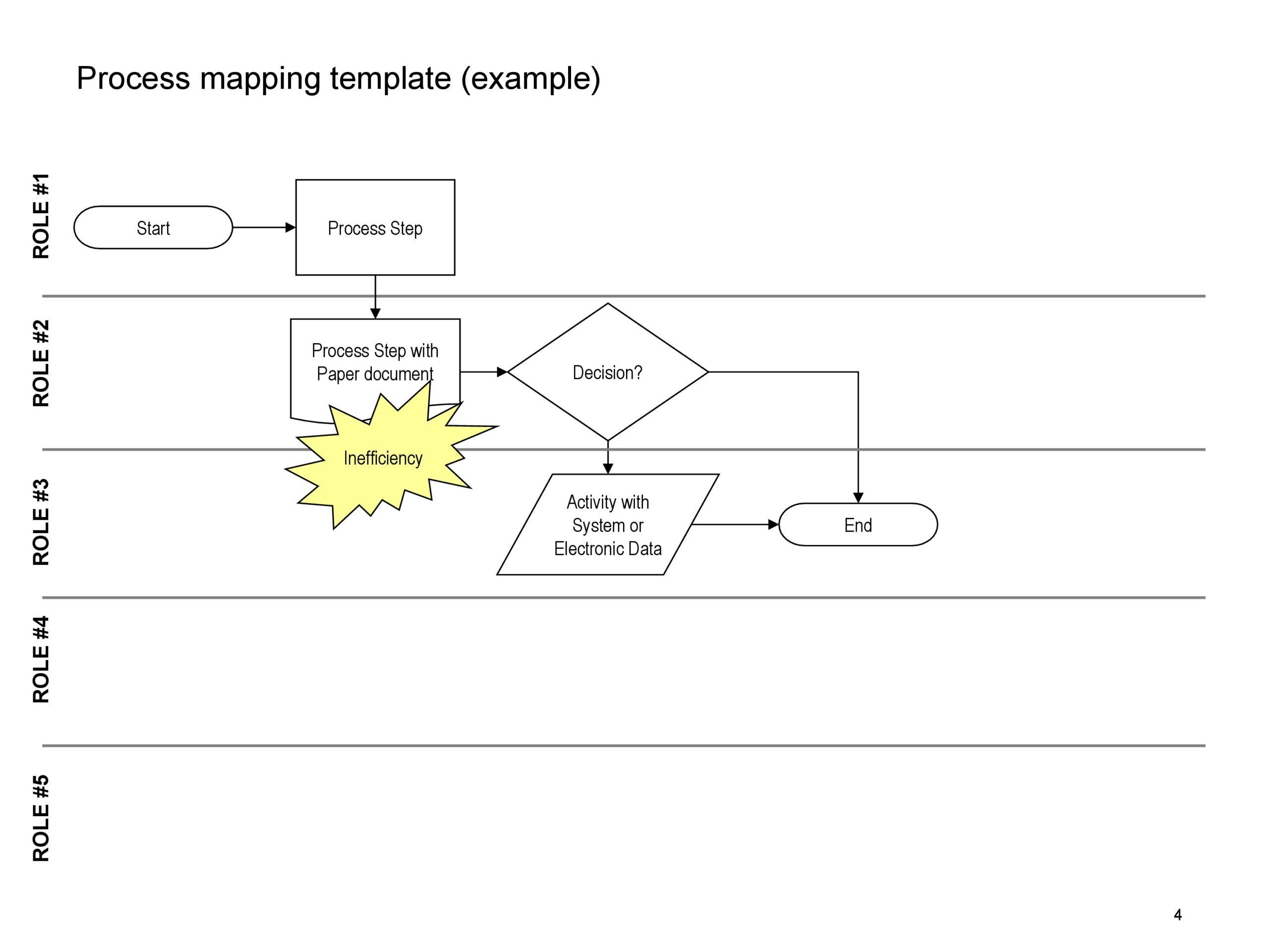 Free process map template 20