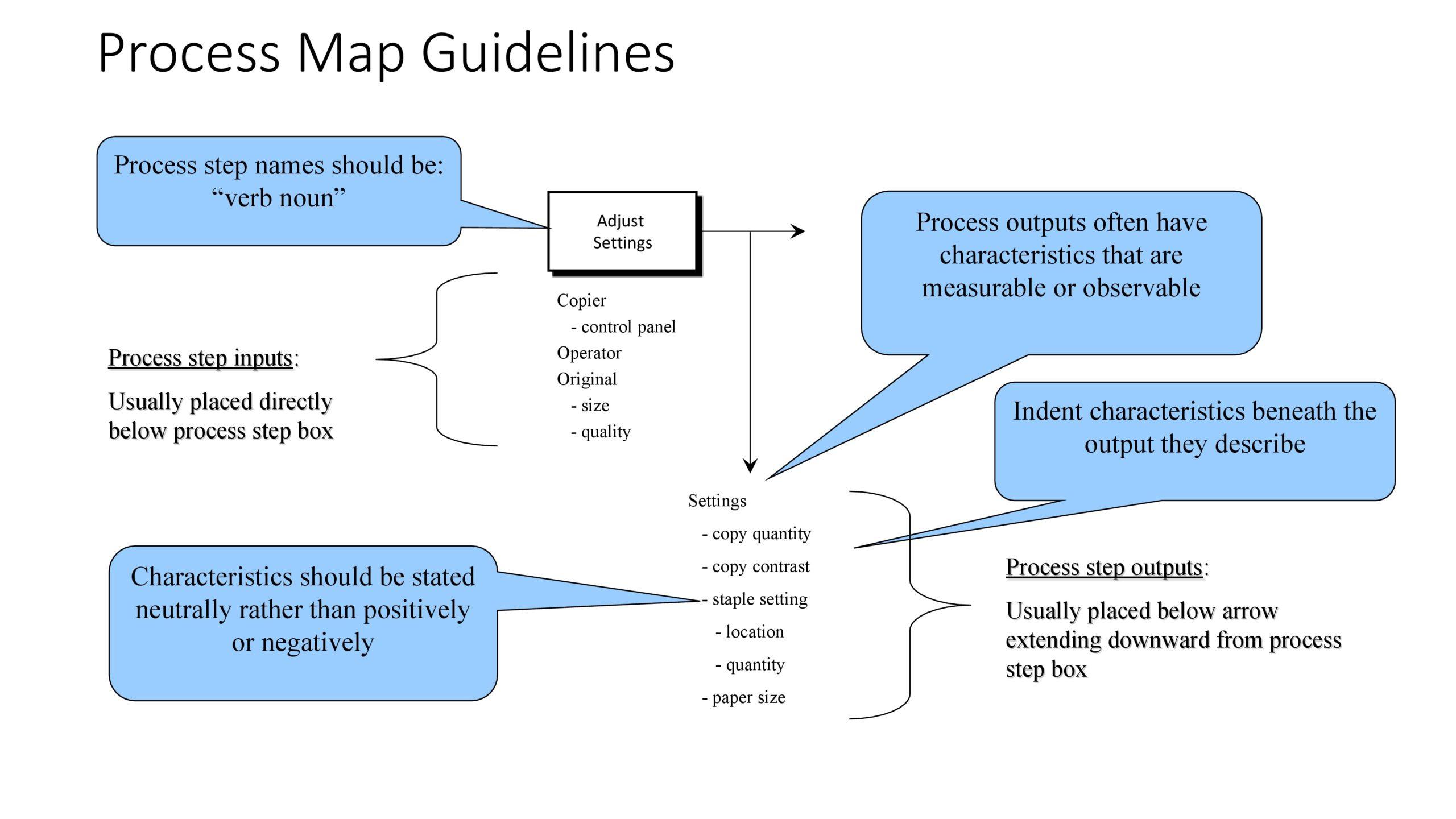 Free process map template 22