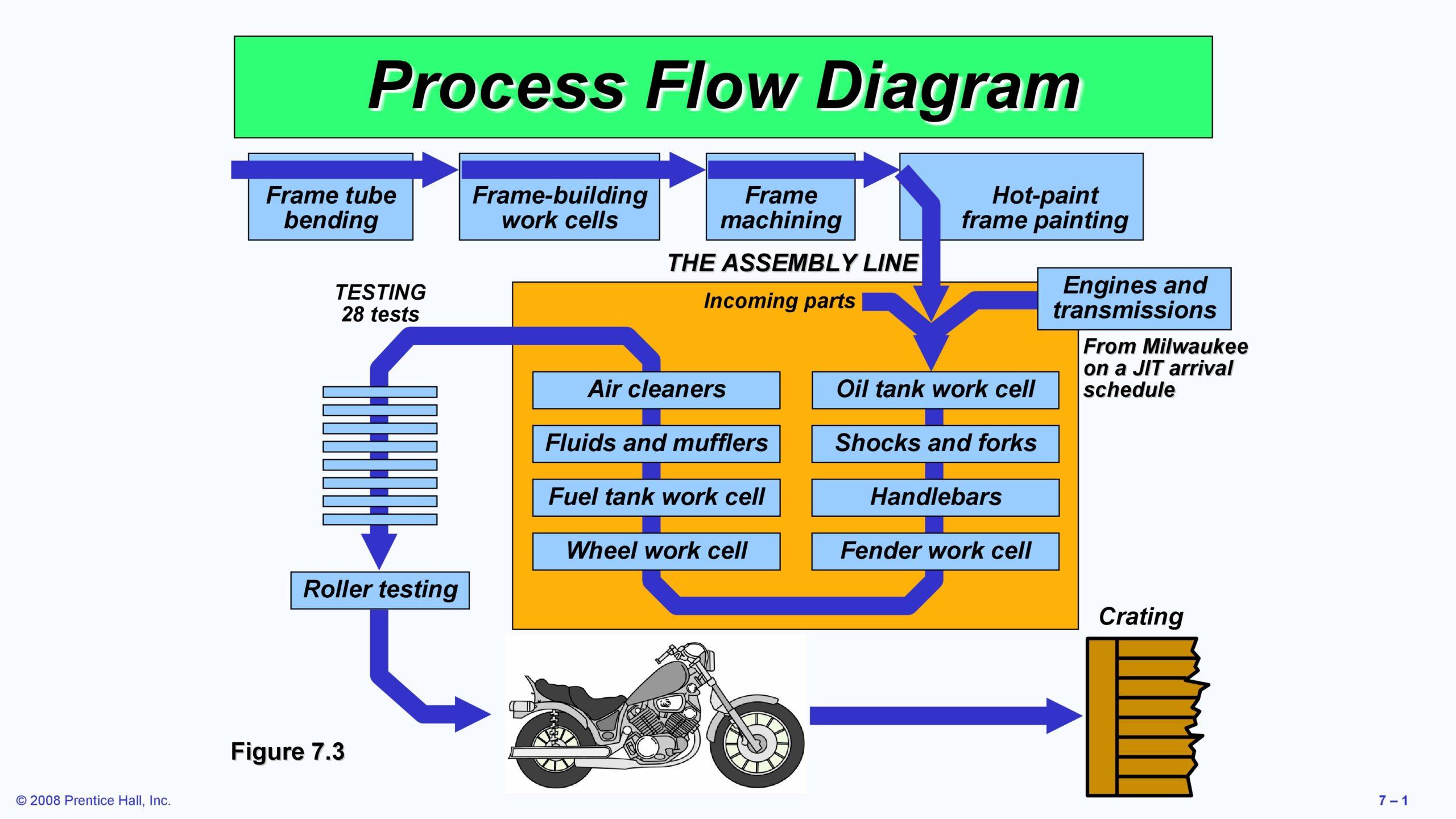 Free process map template 24