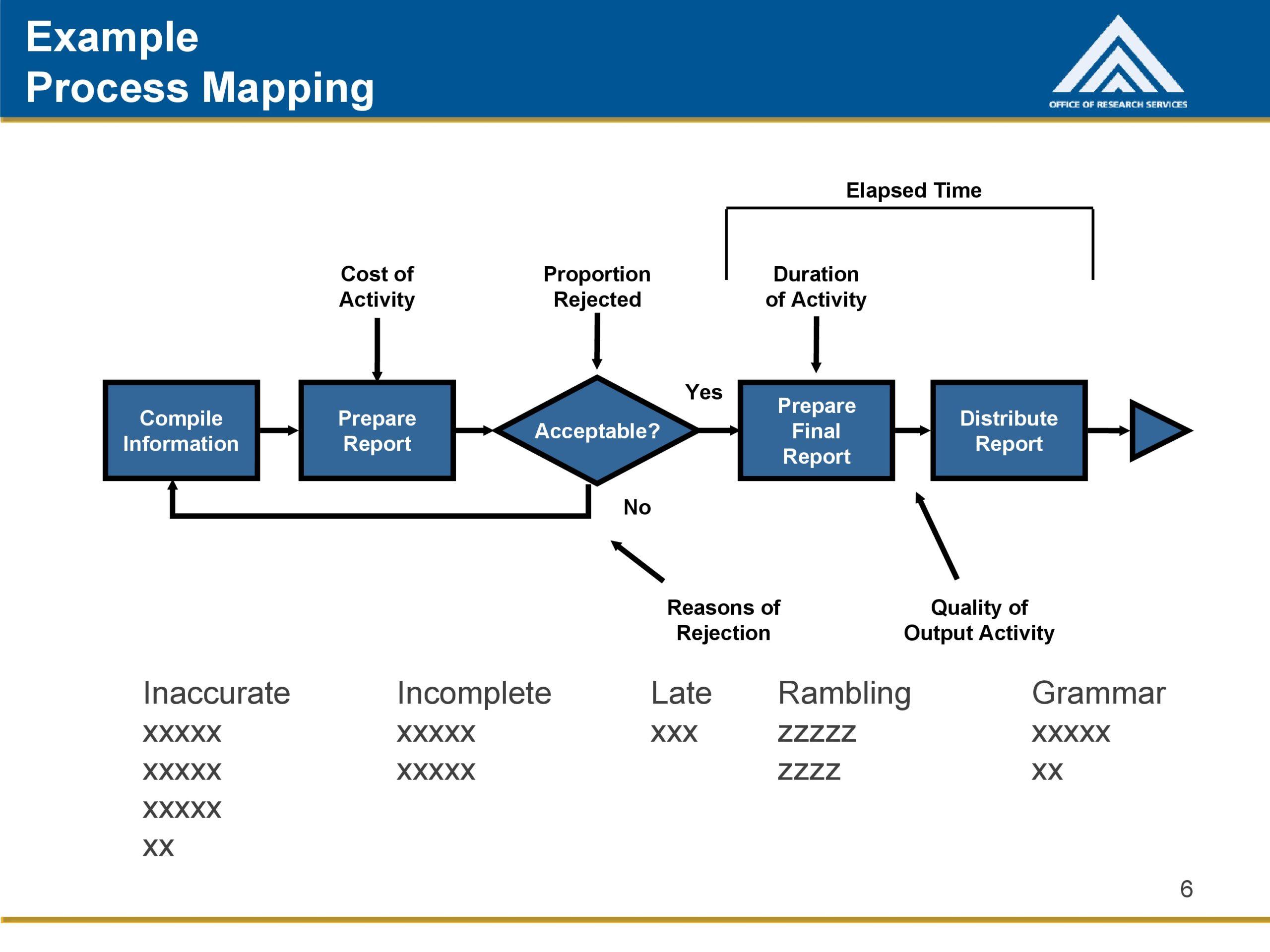 Free process map template 25