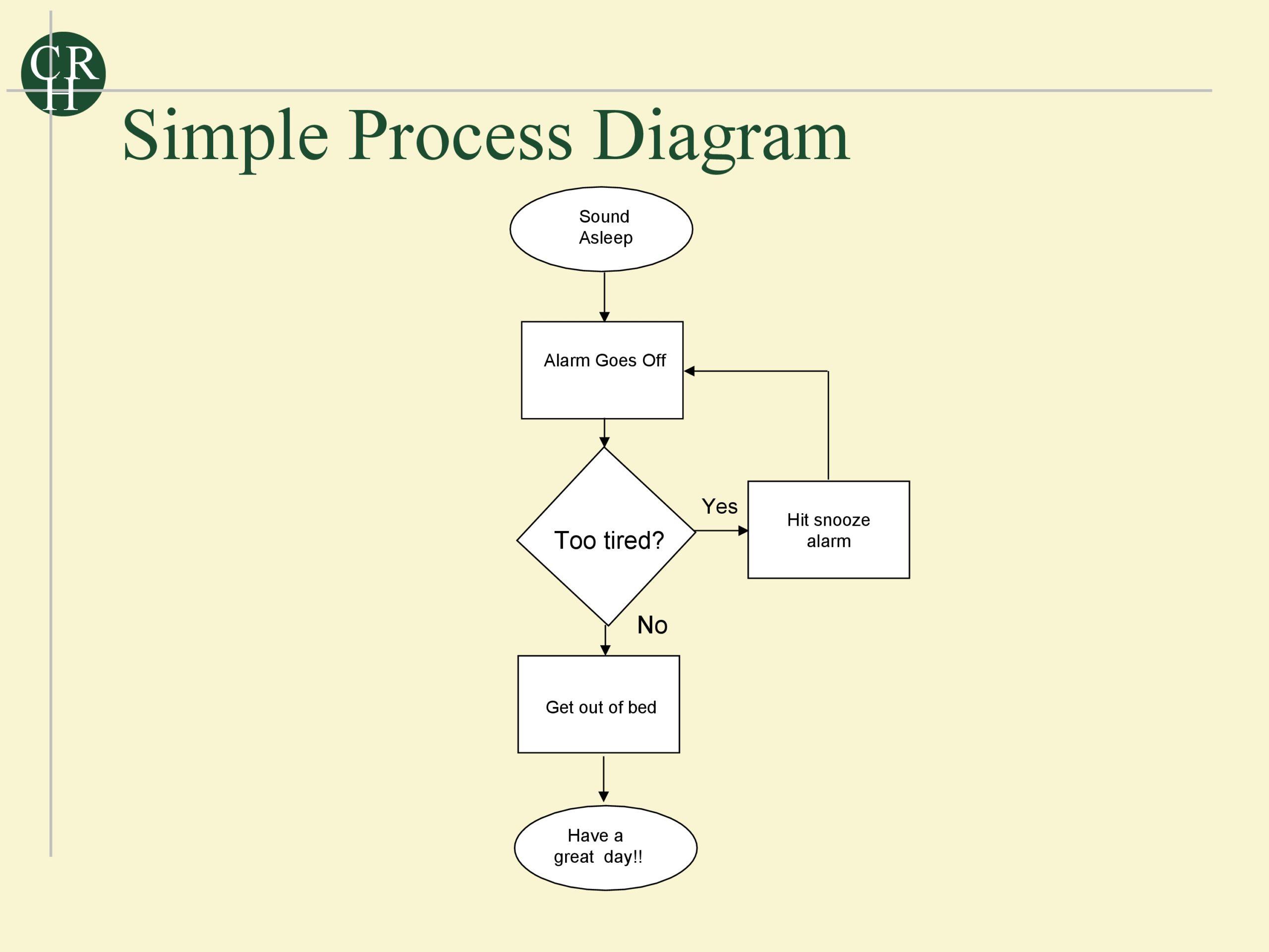 Free process map template 26