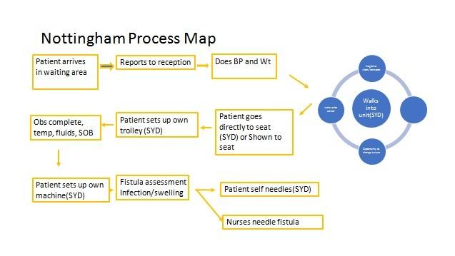 Free process map template 28