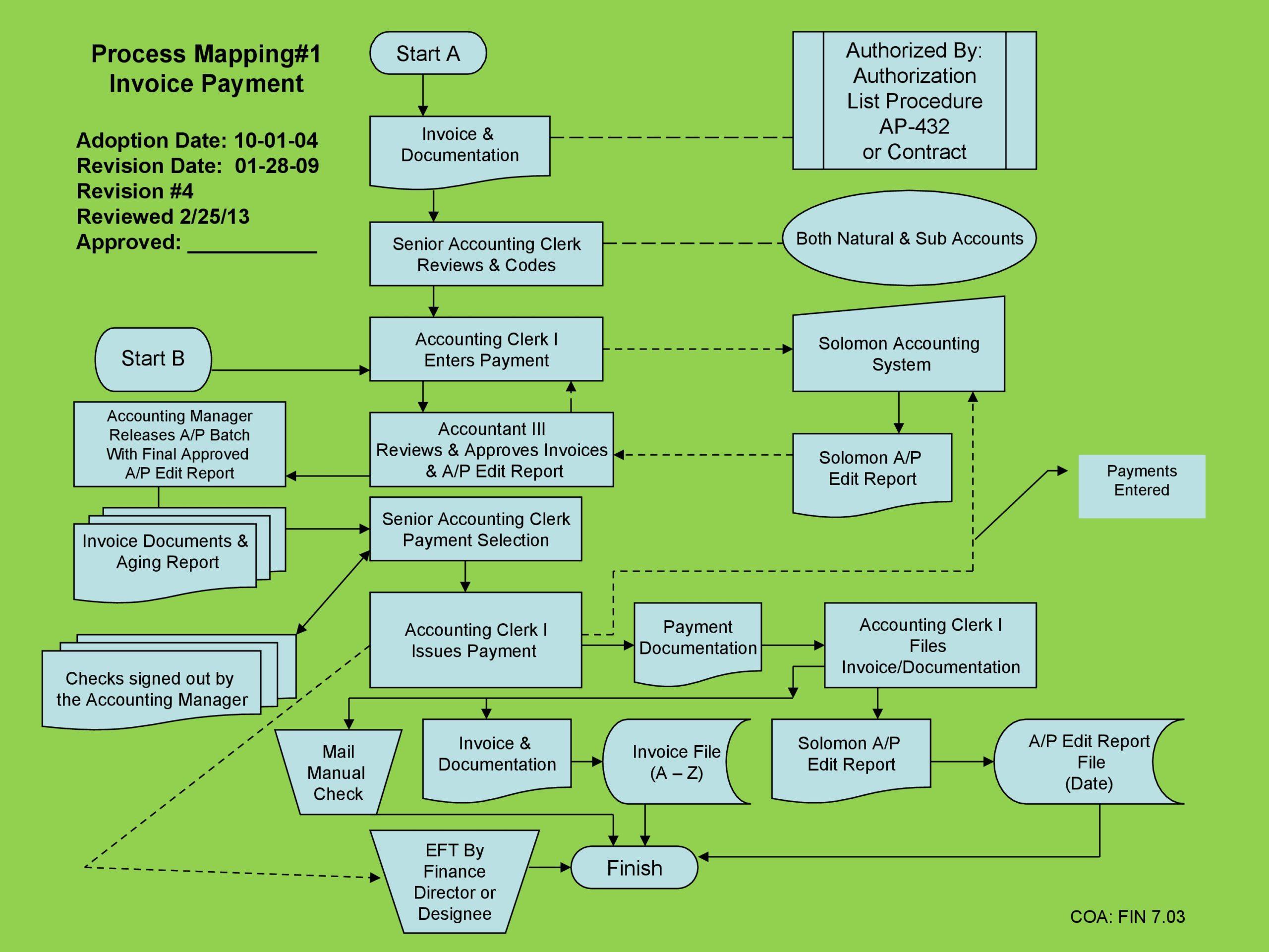 Free process map template 30