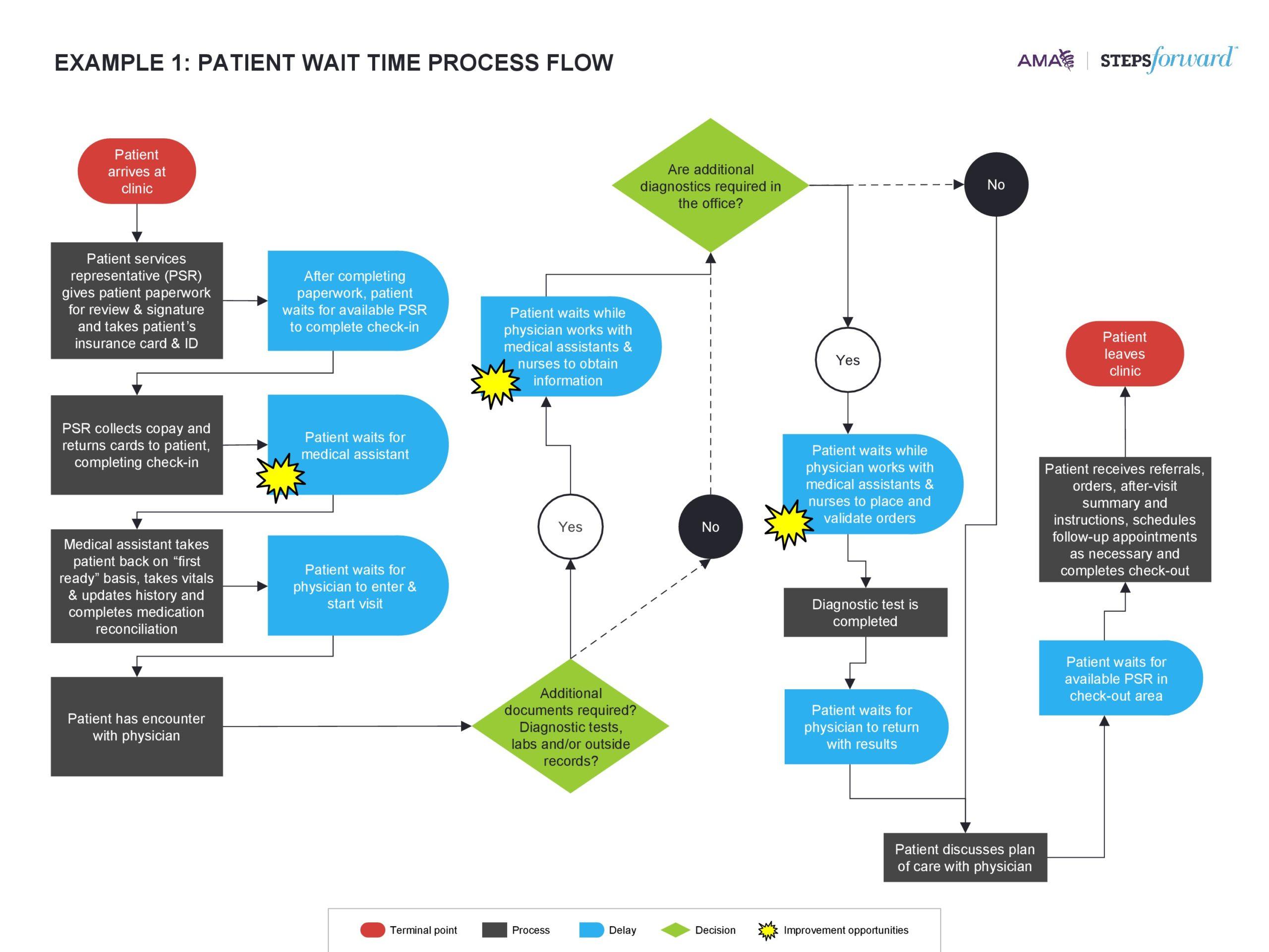 Free process map template 31