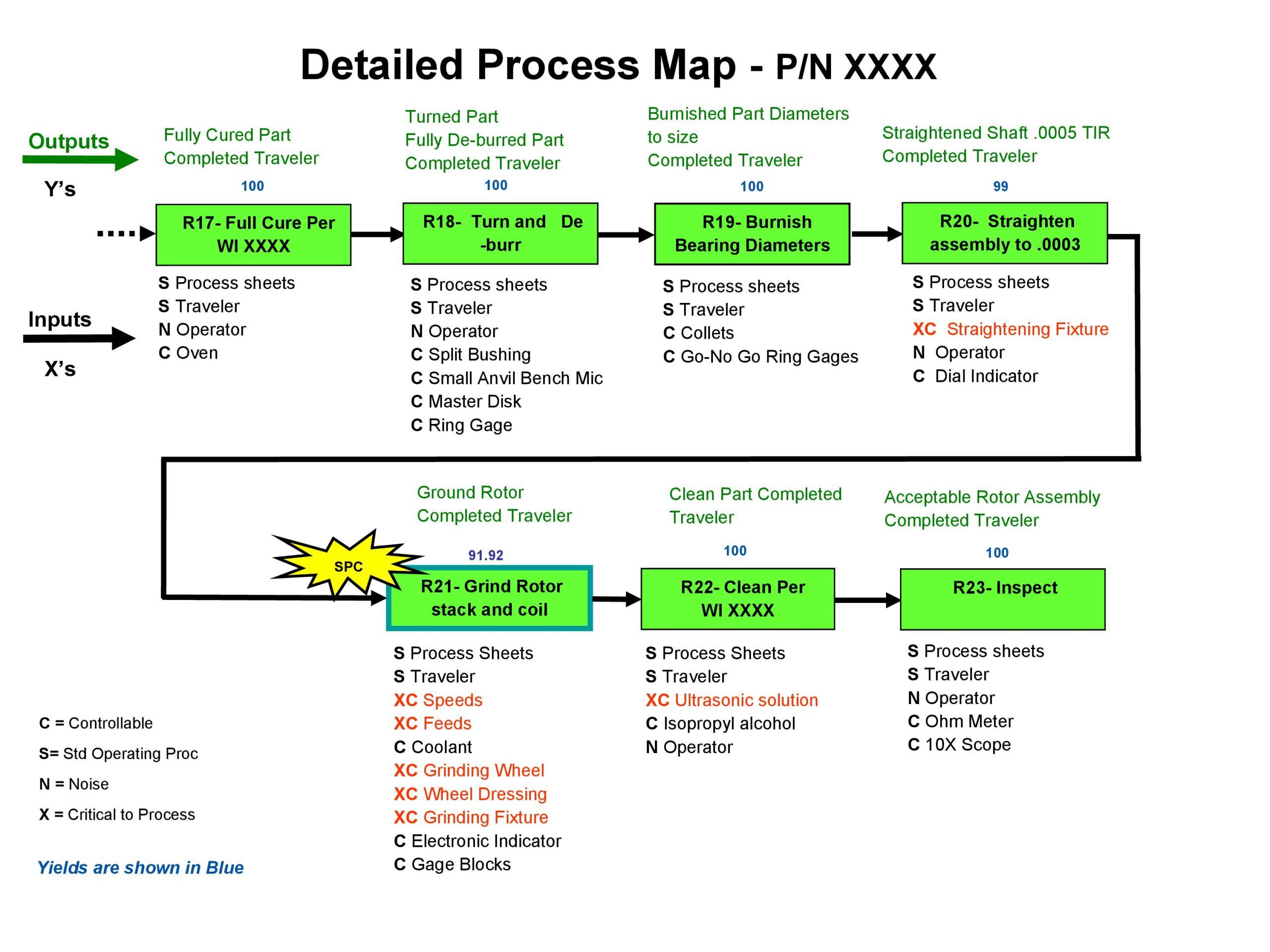Free process map template 34