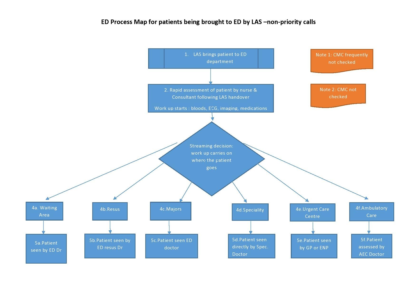 Free process map template 37