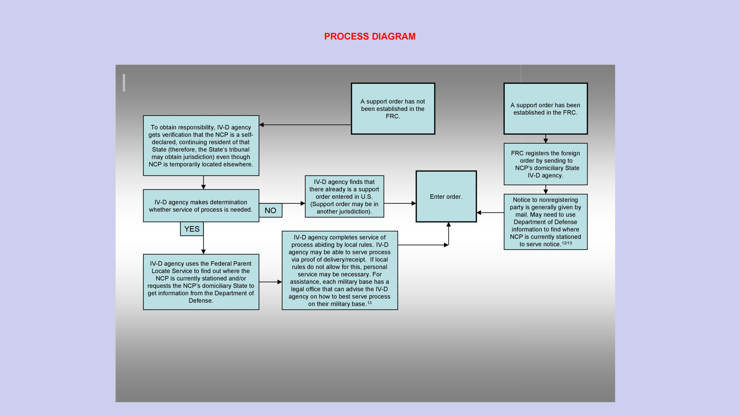 Free process map template 38