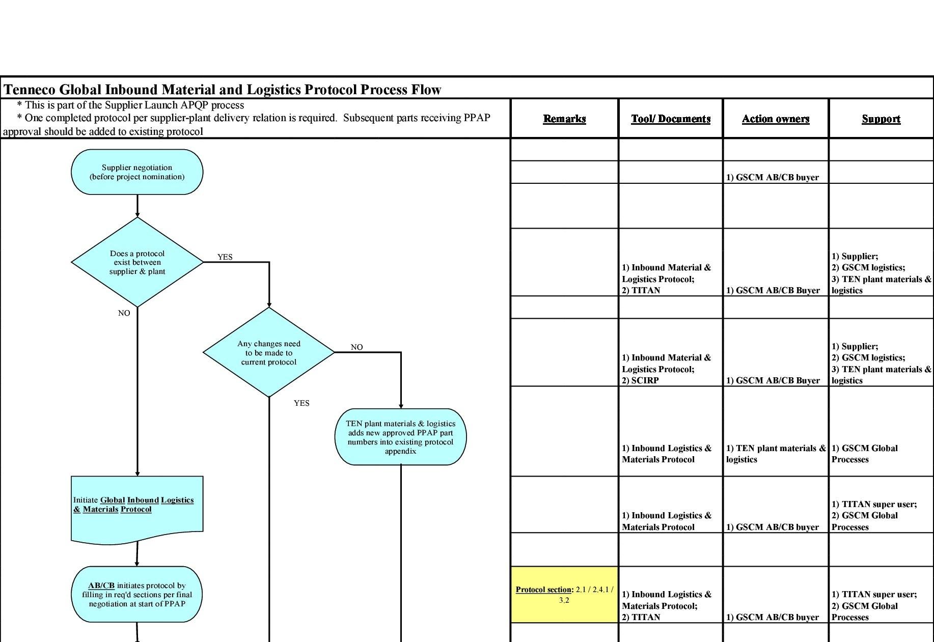 Free process map template 40